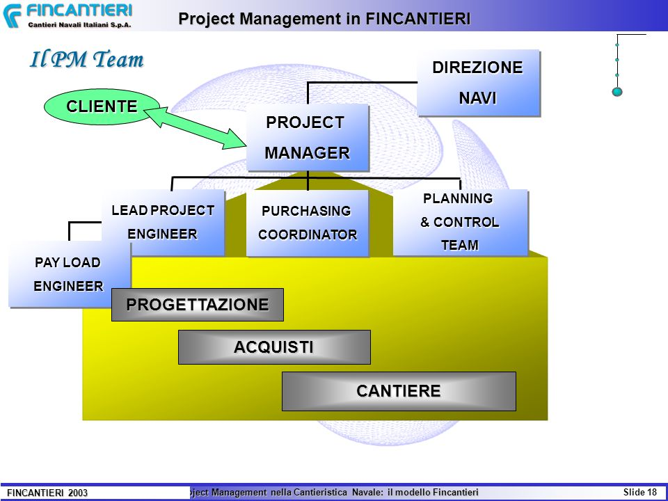 Project Management in FINCANTIERI