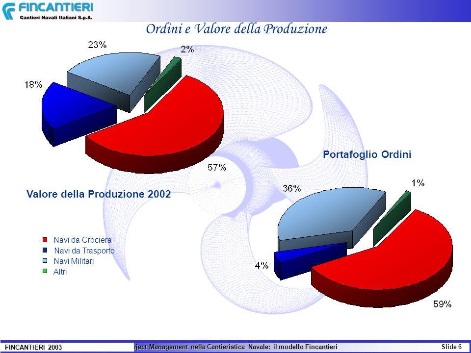 Valore della Produzione 2002