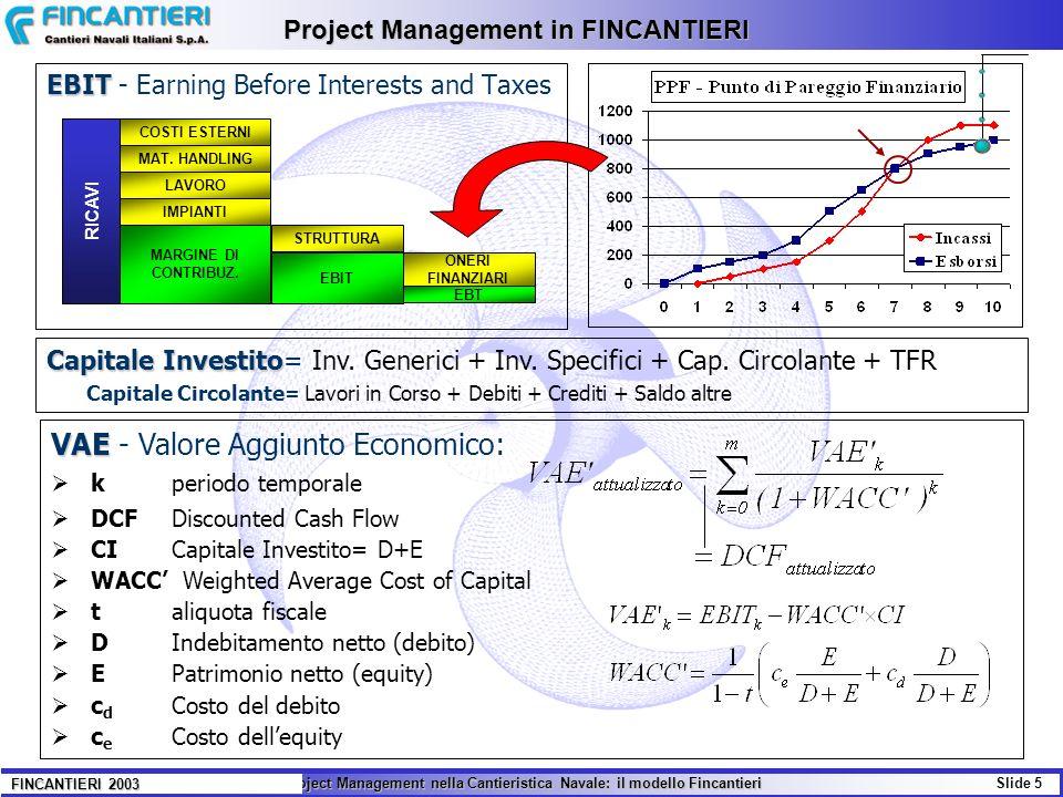 Project Management in FINCANTIERI
