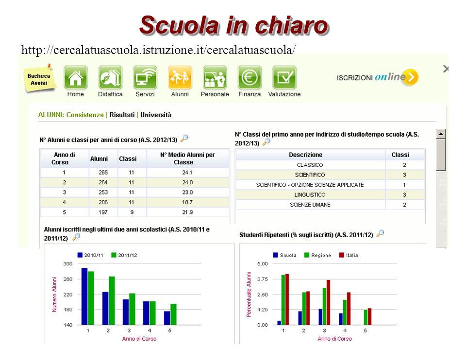 Scuola in chiaro http://cercalatuascuola.istruzione.it/cercalatuascuola/