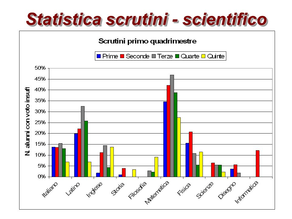 Statistica scrutini - scientifico