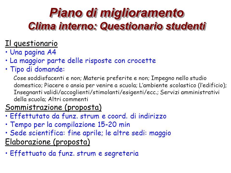 Piano di miglioramento Clima interno: Questionario studenti