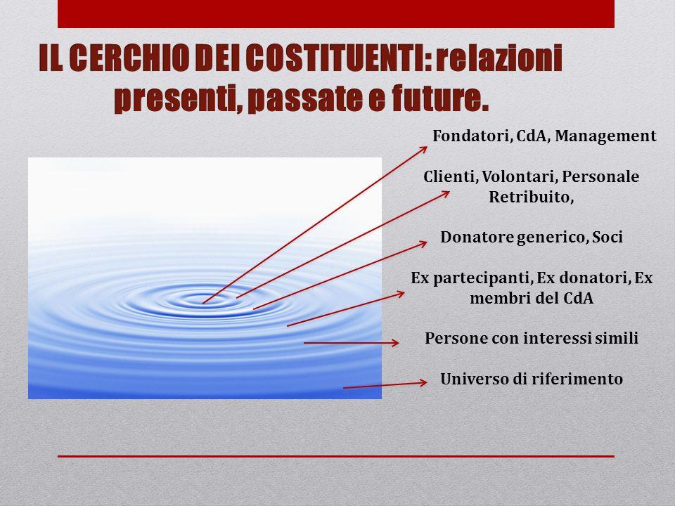 IL CERCHIO DEI COSTITUENTI: relazioni presenti, passate e future.