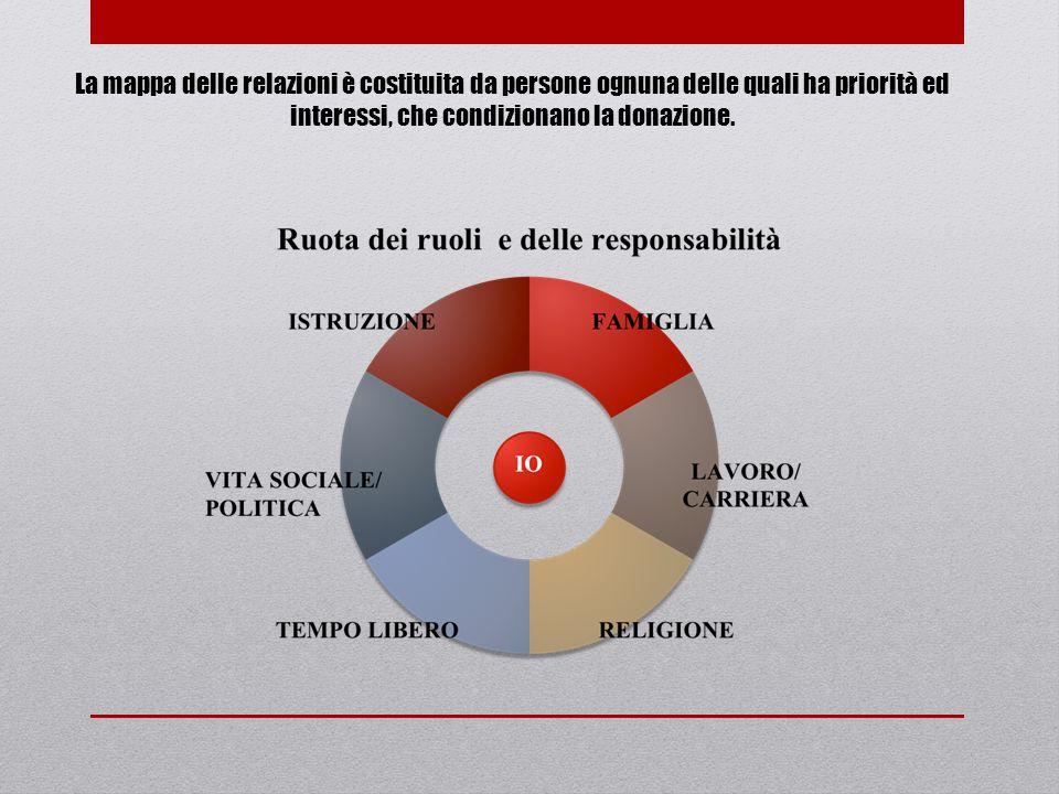 La mappa delle relazioni è costituita da persone ognuna delle quali ha priorità ed interessi, che condizionano la donazione.