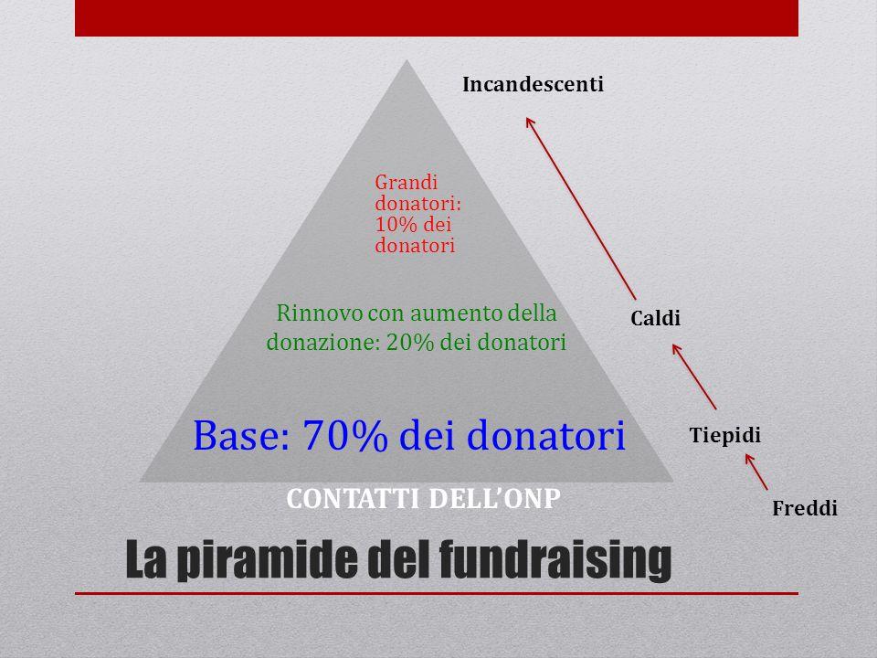 La piramide del fundraising
