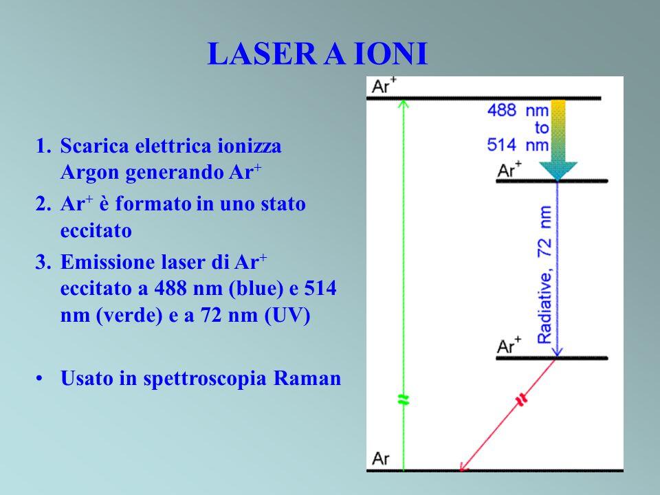 LASER A IONI Scarica elettrica ionizza Argon generando Ar+