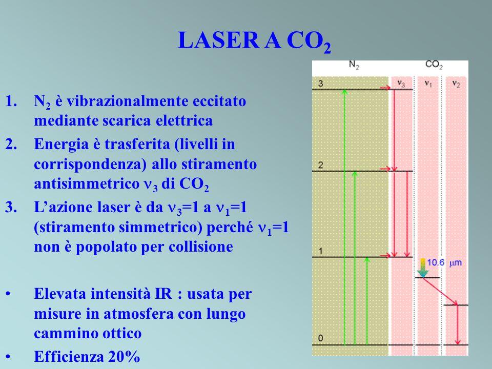 LASER A CO2 N2 è vibrazionalmente eccitato mediante scarica elettrica