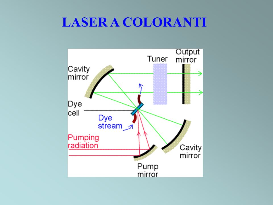 LASER A COLORANTI