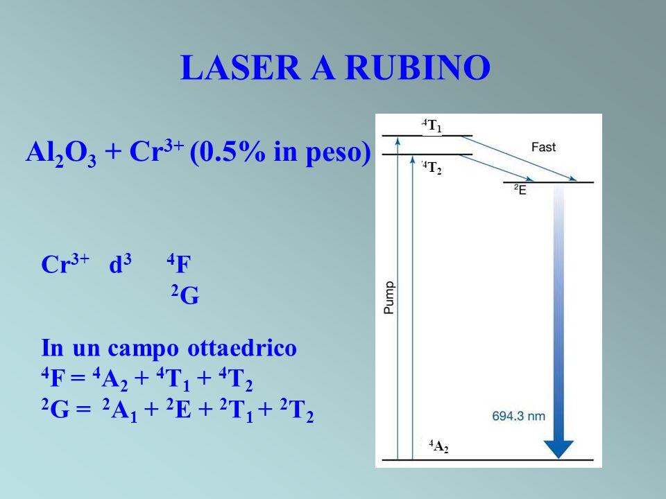LASER A RUBINO Al2O3 + Cr3+ (0.5% in peso) Cr3+ d3 4F 2G