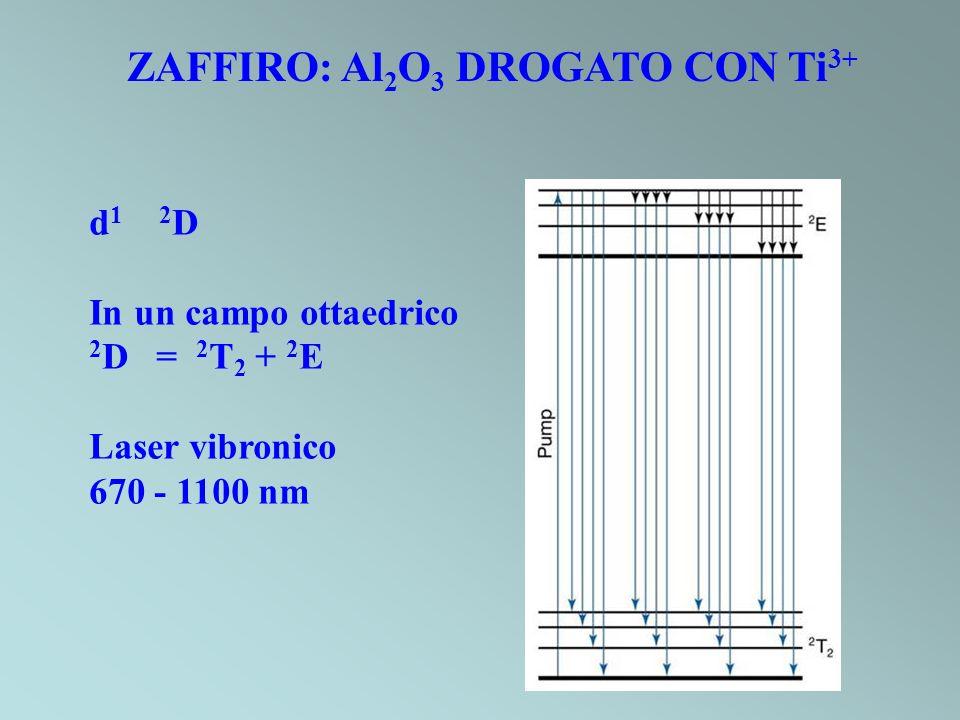 ZAFFIRO: Al2O3 DROGATO CON Ti3+