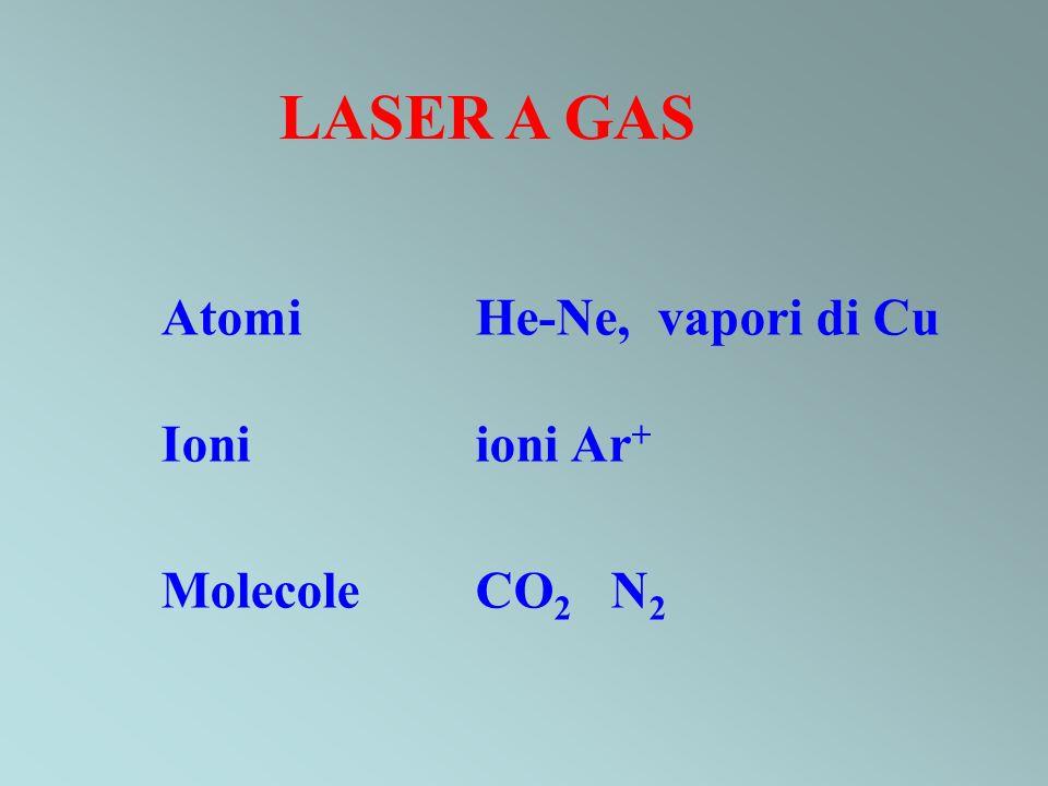 LASER A GAS Atomi He-Ne, vapori di Cu Ioni ioni Ar+ Molecole CO2 N2