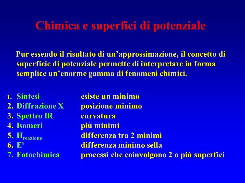 Chimica e superfici di potenziale