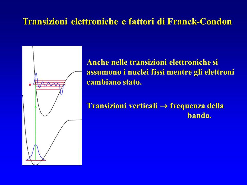 Transizioni elettroniche e fattori di Franck-Condon