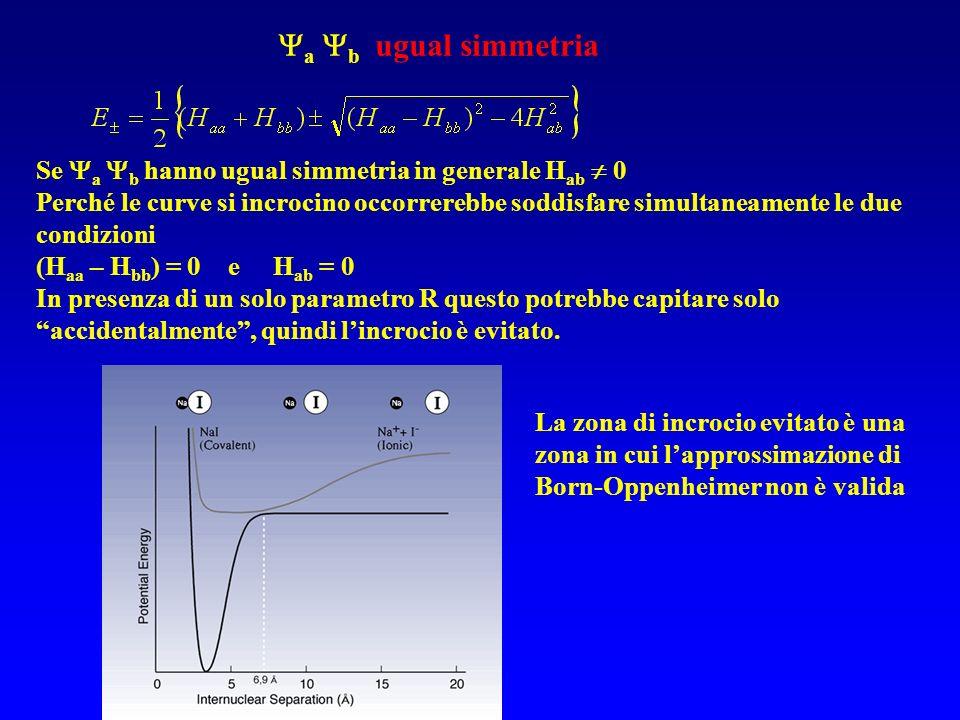 a b ugual simmetriaSe a b hanno ugual simmetria in generale Hab  0.