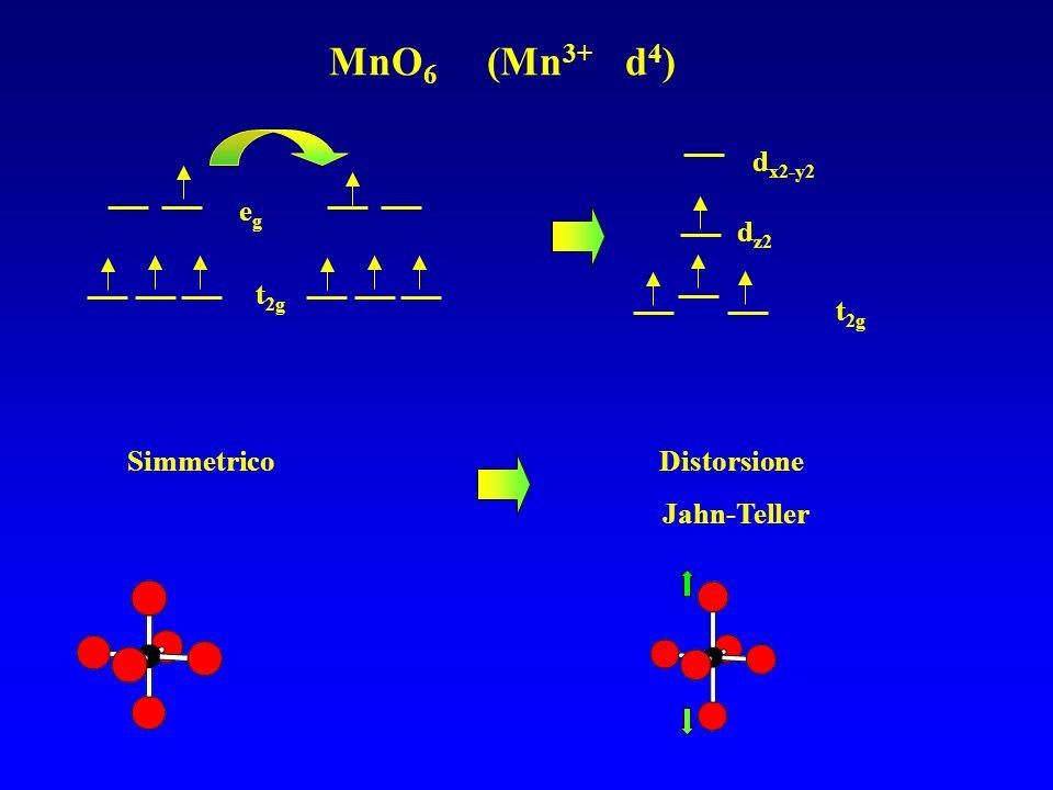 MnO6 (Mn3+ d4) eg dx2-y2 dz2 t2g t2g Simmetrico Distorsione