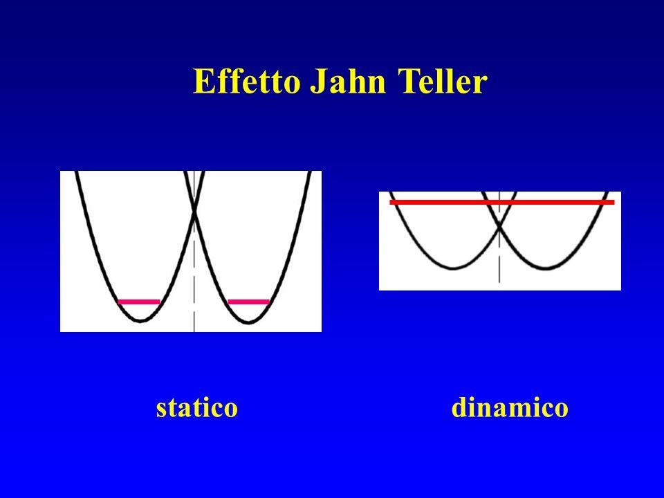 Effetto Jahn Teller statico dinamico