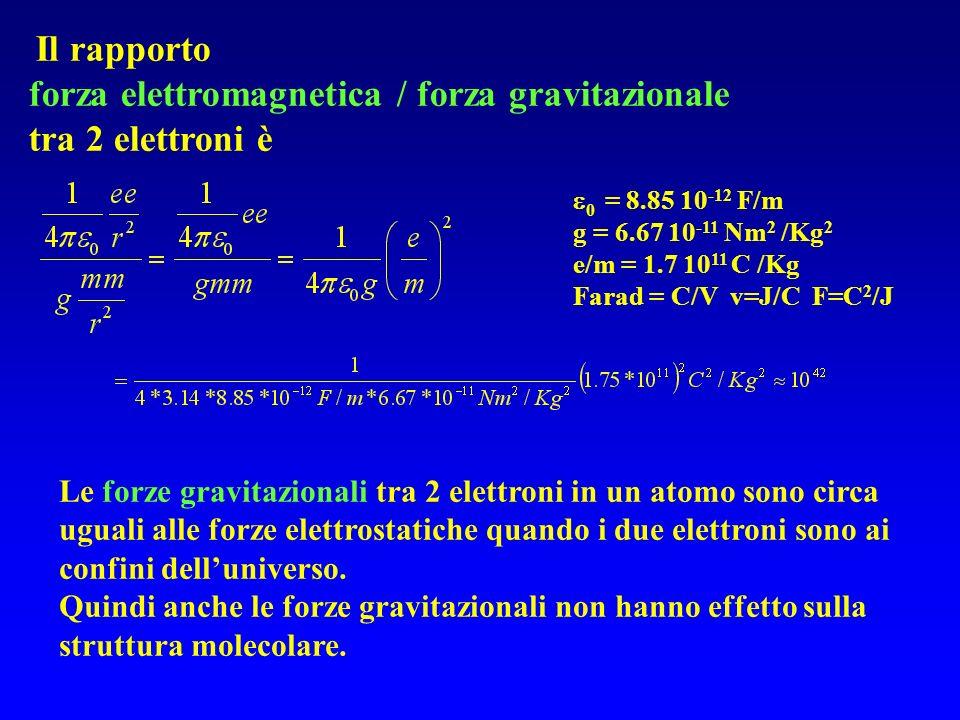 forza elettromagnetica / forza gravitazionale tra 2 elettroni è