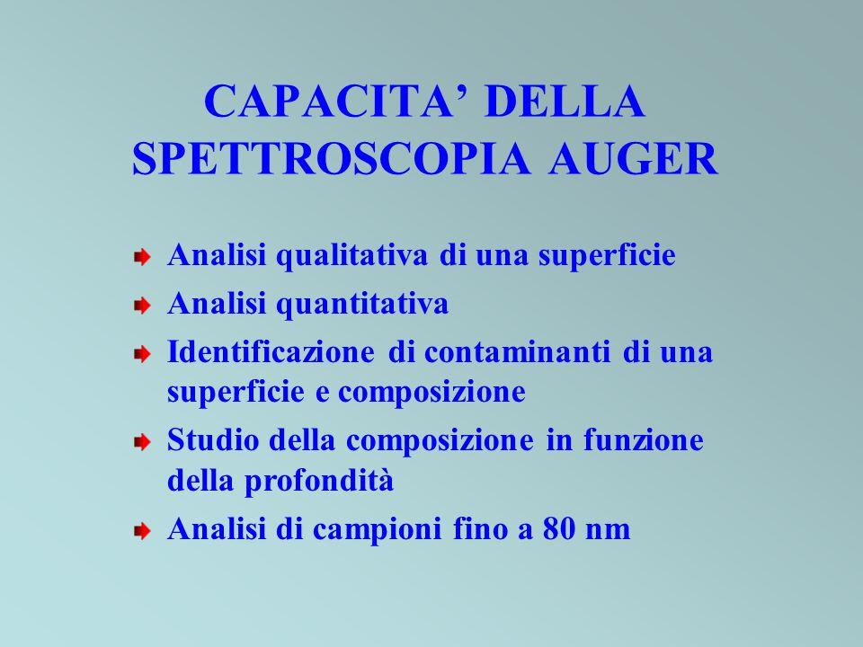 CAPACITA' DELLA SPETTROSCOPIA AUGER