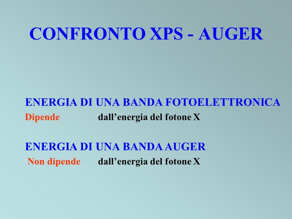 CONFRONTO XPS - AUGER ENERGIA DI UNA BANDA FOTOELETTRONICA