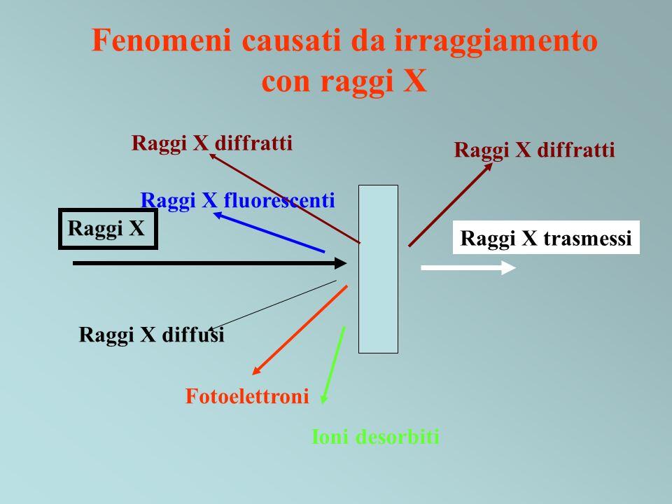 Fenomeni causati da irraggiamento con raggi X