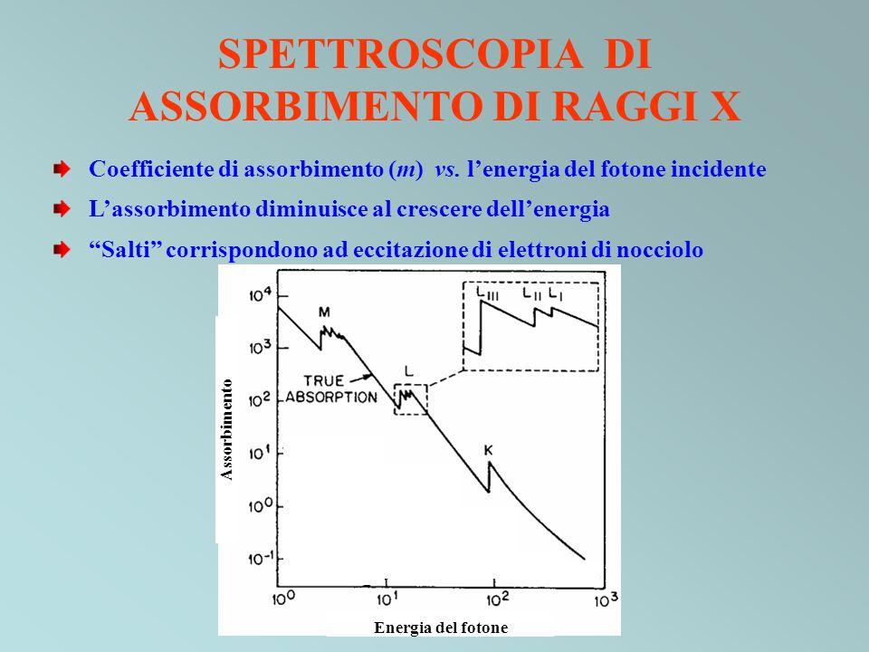 SPETTROSCOPIA DI ASSORBIMENTO DI RAGGI X