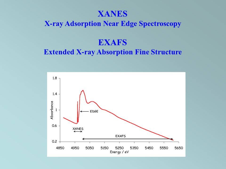 XANES X-ray Adsorption Near Edge Spectroscopy EXAFS Extended X-ray Absorption Fine Structure