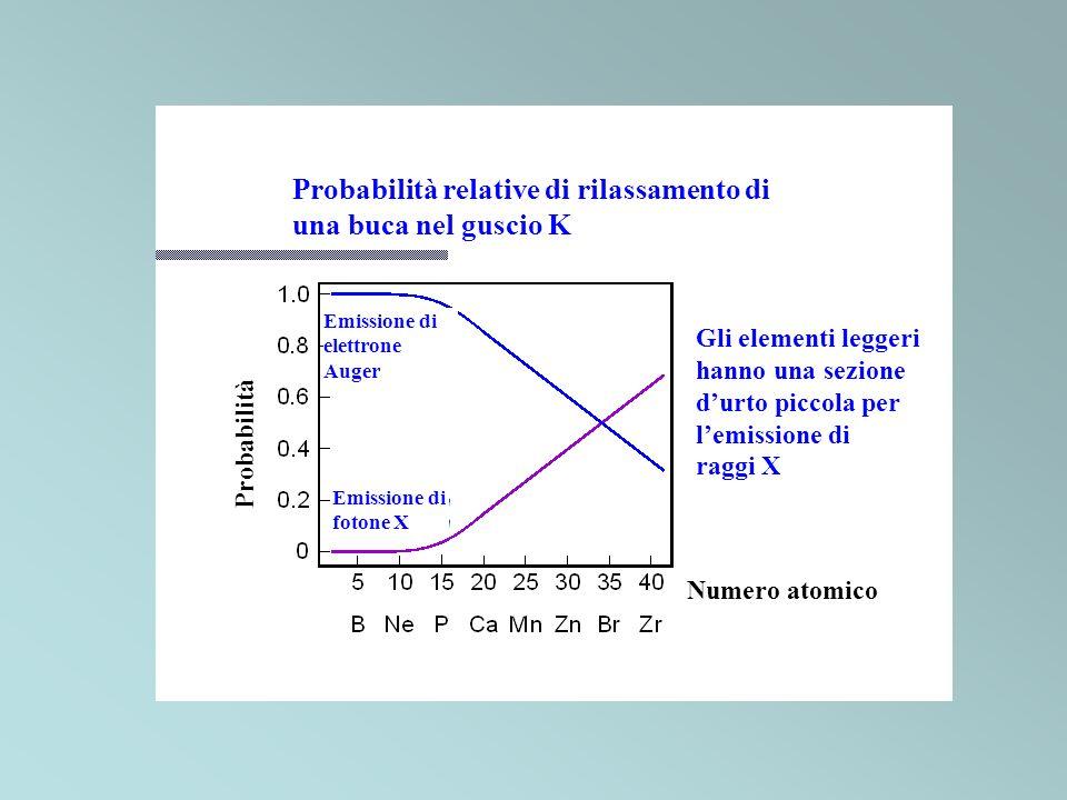 Probabilità relative di rilassamento di una buca nel guscio K