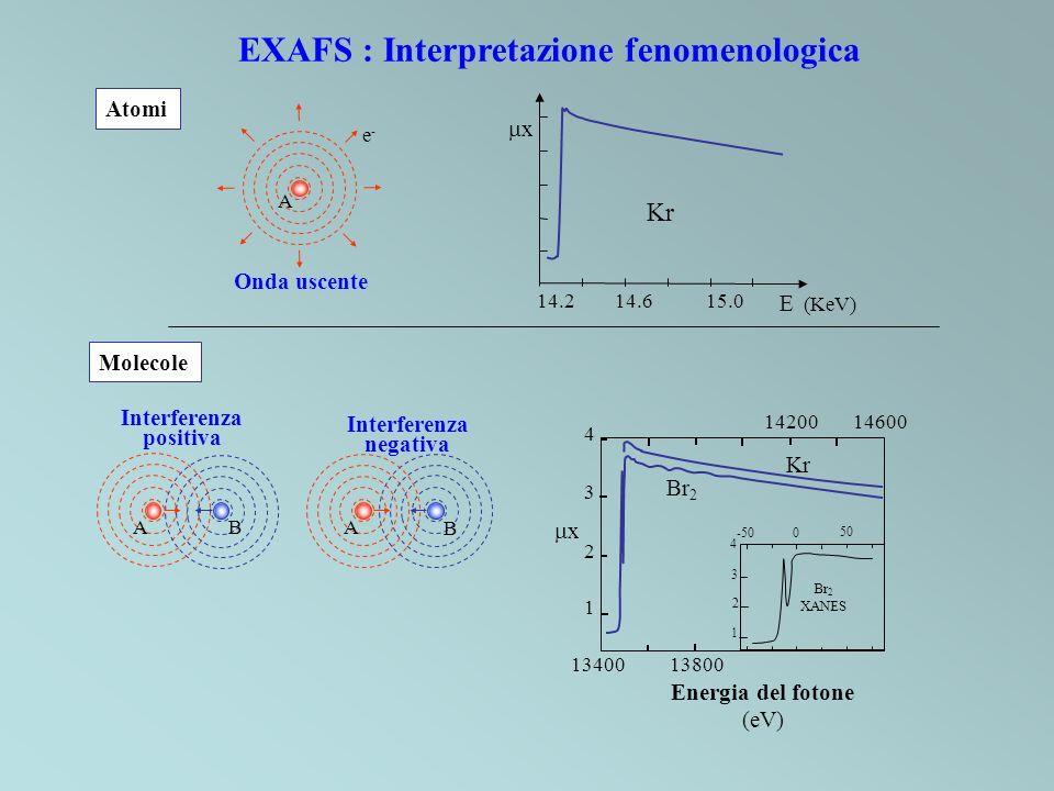 EXAFS : Interpretazione fenomenologica