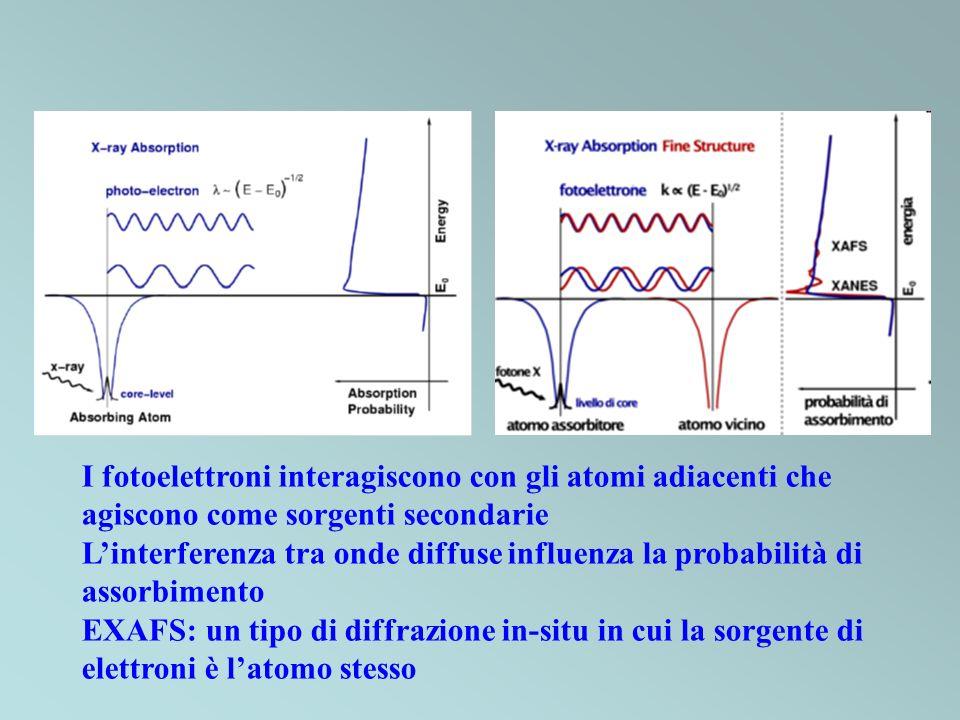I fotoelettroni interagiscono con gli atomi adiacenti che agiscono come sorgenti secondarie