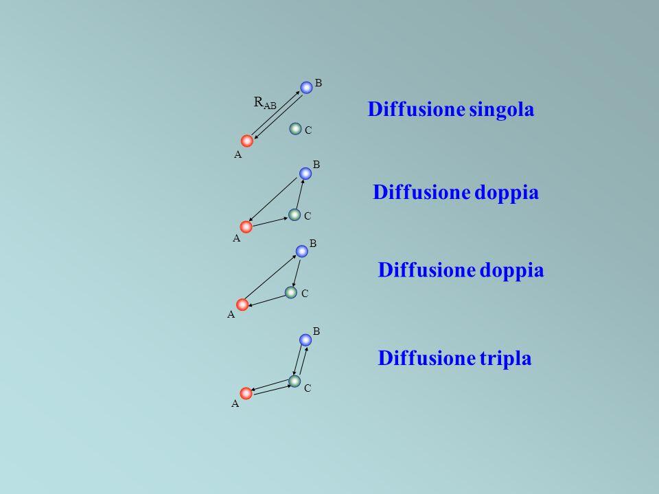 Diffusione singola Diffusione doppia Diffusione doppia