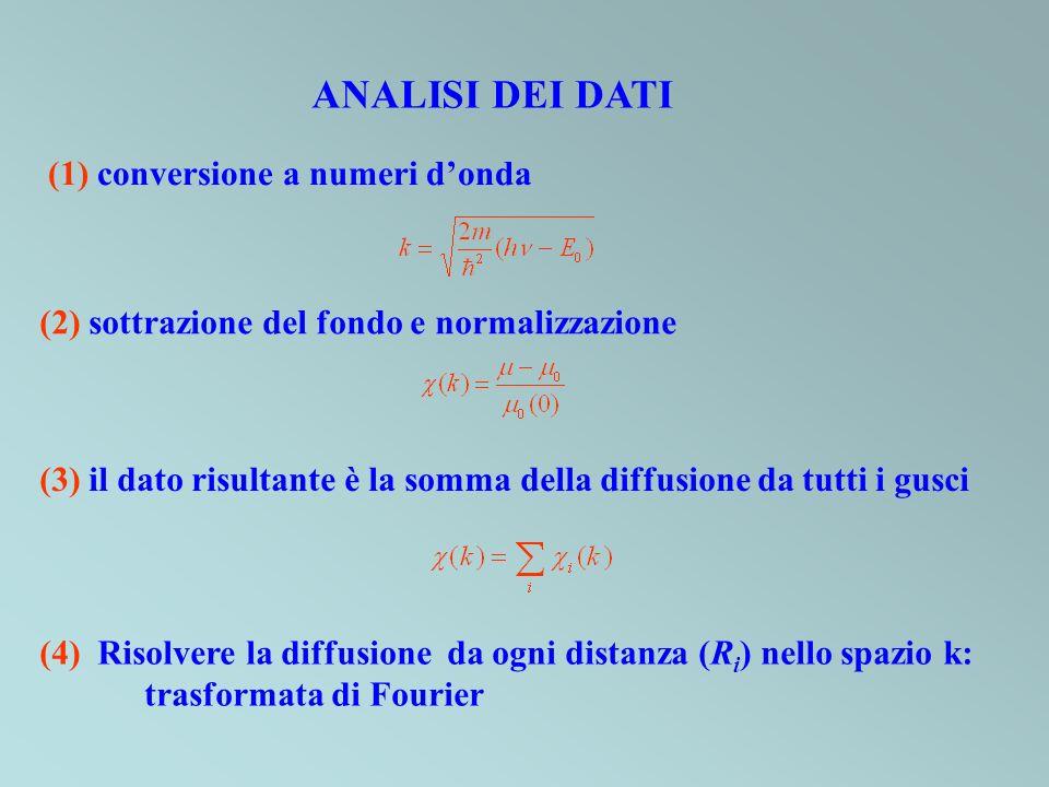 ANALISI DEI DATI (1) conversione a numeri d'onda