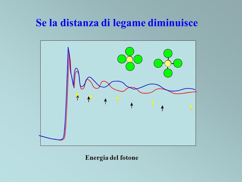 Se la distanza di legame diminuisce