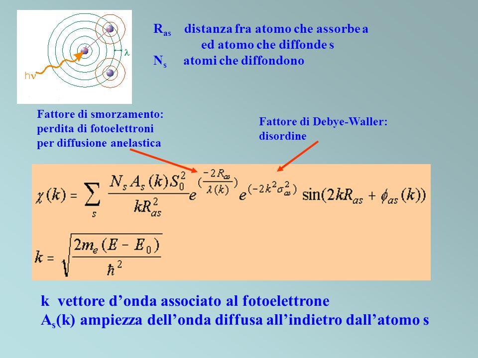 k vettore d'onda associato al fotoelettrone