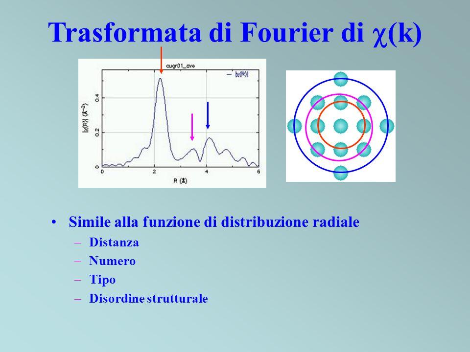Trasformata di Fourier di (k)