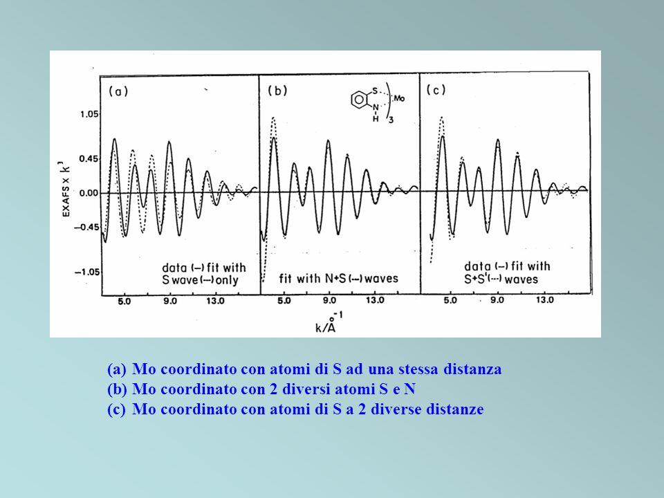 Mo coordinato con atomi di S ad una stessa distanza