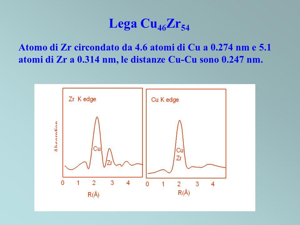 Lega Cu46Zr54 Atomo di Zr circondato da 4.6 atomi di Cu a 0.274 nm e 5.1 atomi di Zr a 0.314 nm, le distanze Cu-Cu sono 0.247 nm.