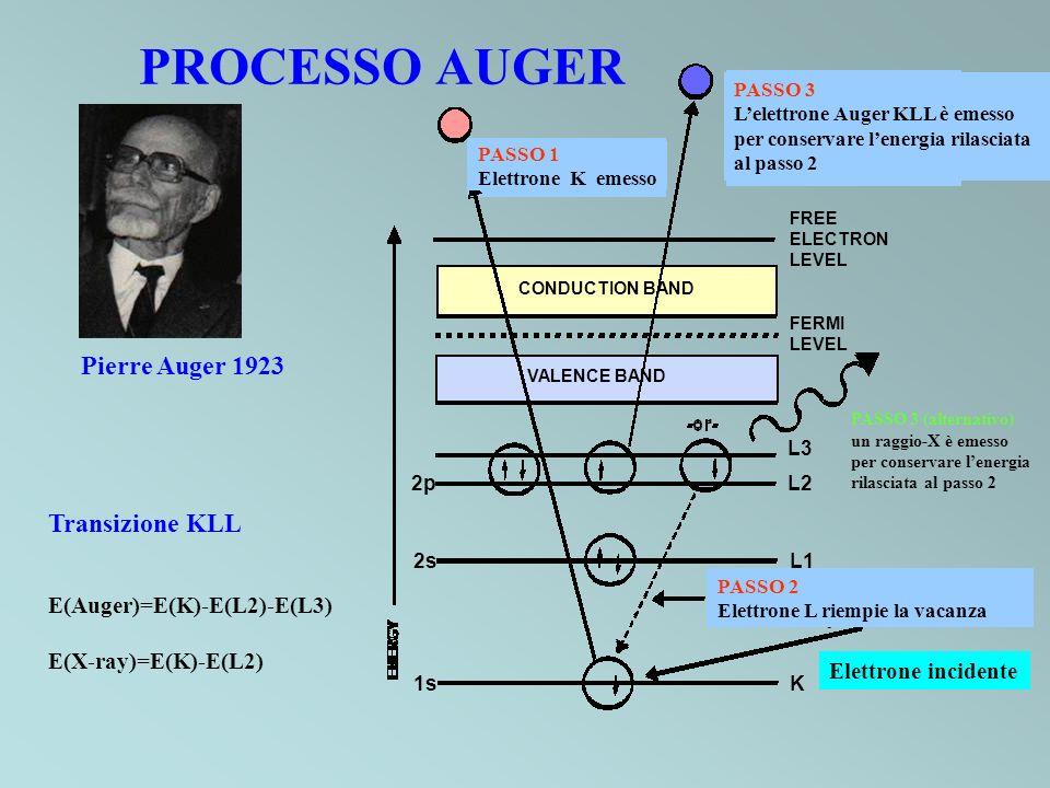 PROCESSO AUGER Pierre Auger 1923 Transizione KLL