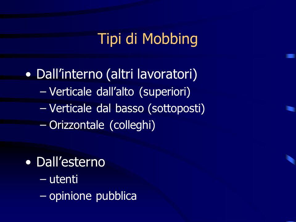 Tipi di Mobbing Dall'interno (altri lavoratori) Dall'esterno