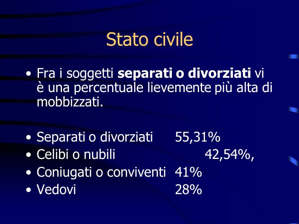 Stato civileFra i soggetti separati o divorziati vi è una percentuale lievemente più alta di mobbizzati.