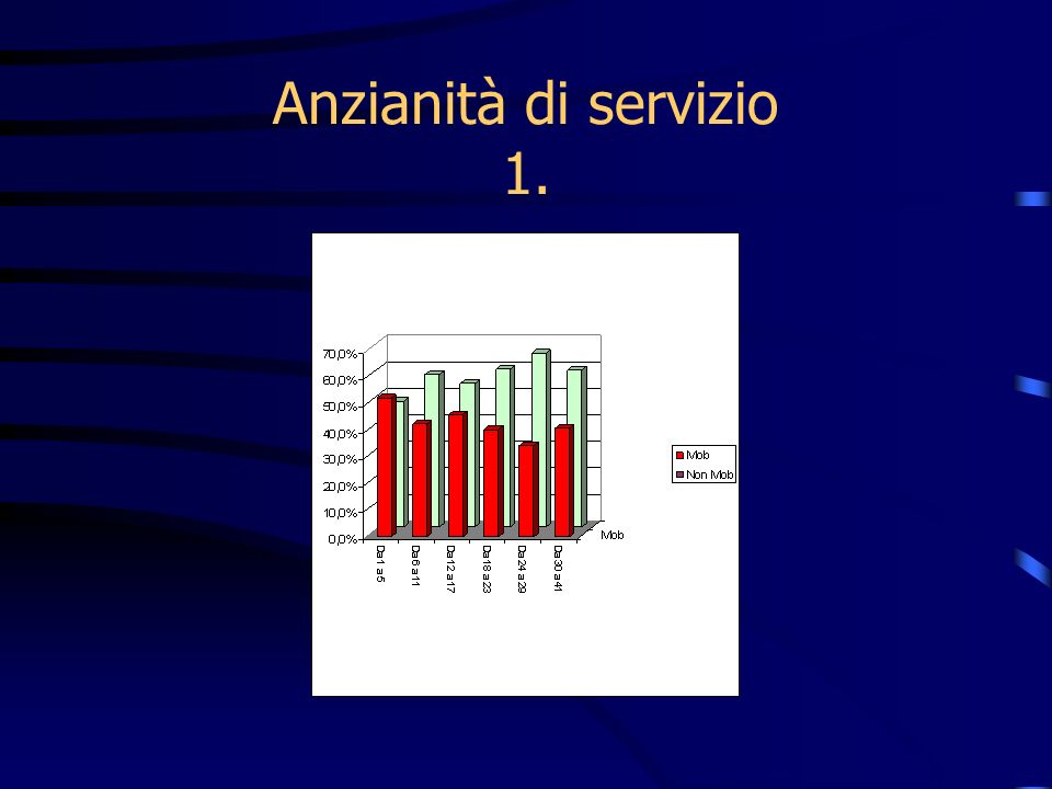 Anzianità di servizio 1.