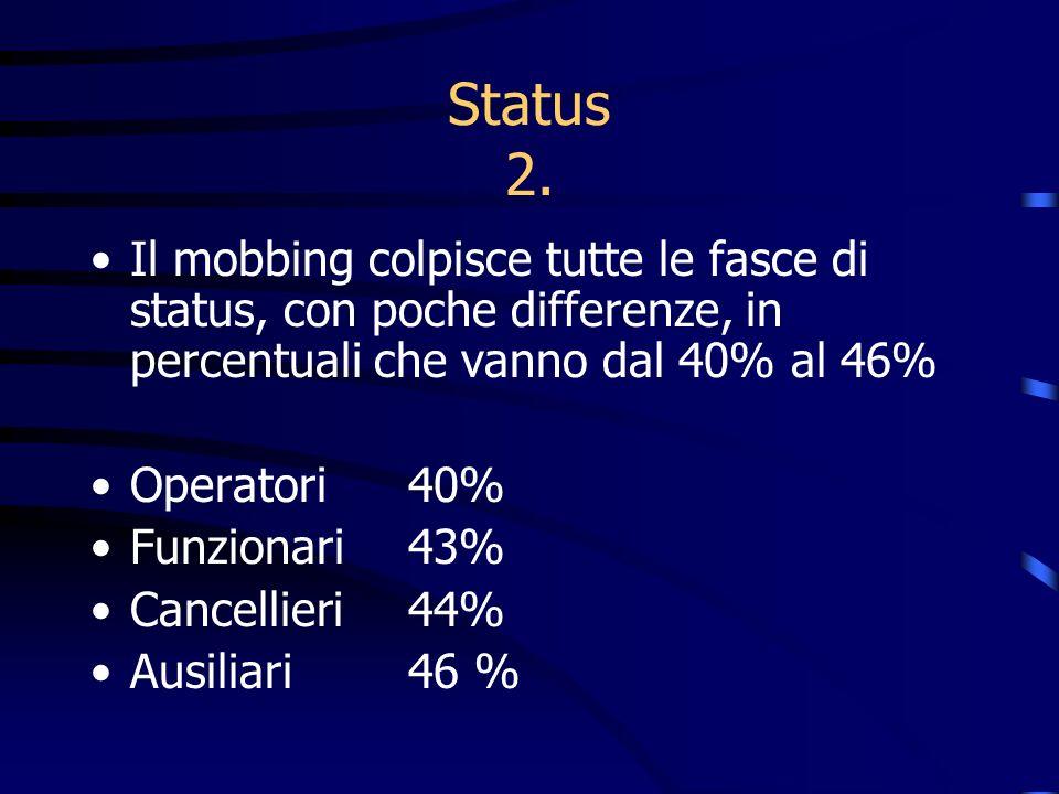 Status 2. Il mobbing colpisce tutte le fasce di status, con poche differenze, in percentuali che vanno dal 40% al 46%