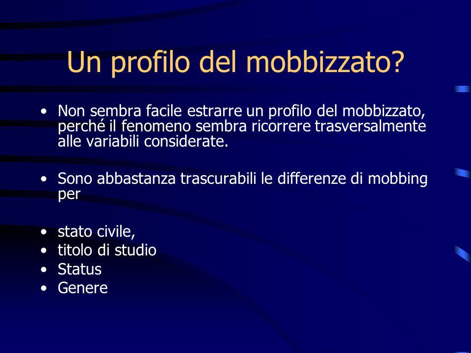 Un profilo del mobbizzato