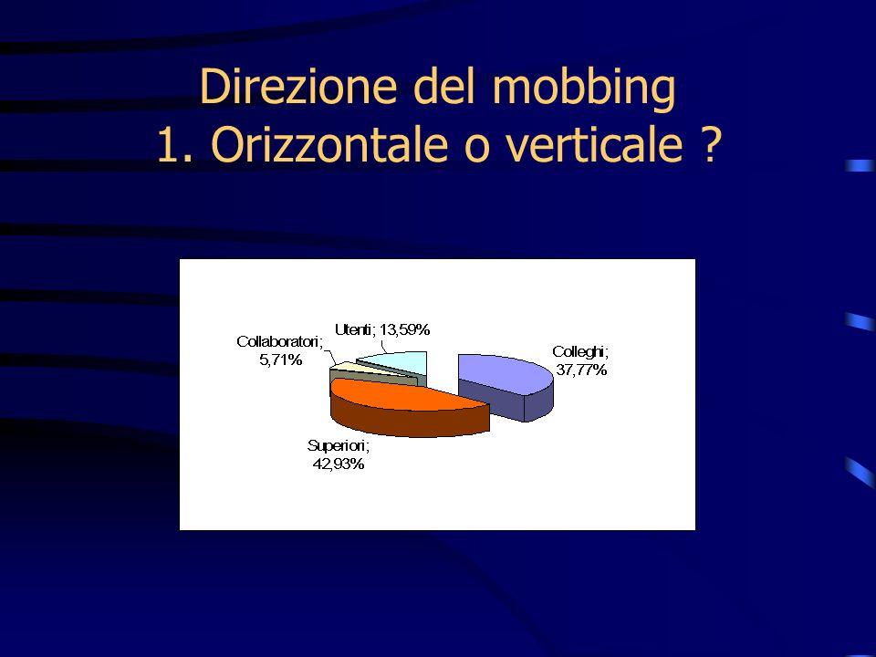 Direzione del mobbing 1. Orizzontale o verticale