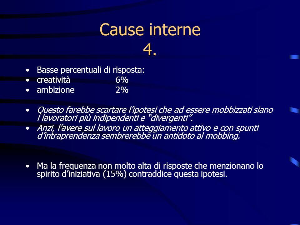 Cause interne 4. Basse percentuali di risposta: creatività 6%