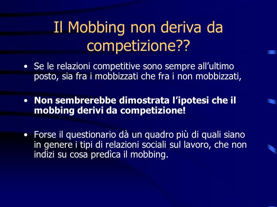 Il Mobbing non deriva da competizione