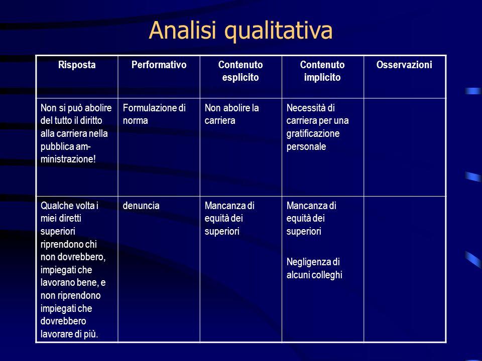 Analisi qualitativa Risposta Performativo Contenuto esplicito