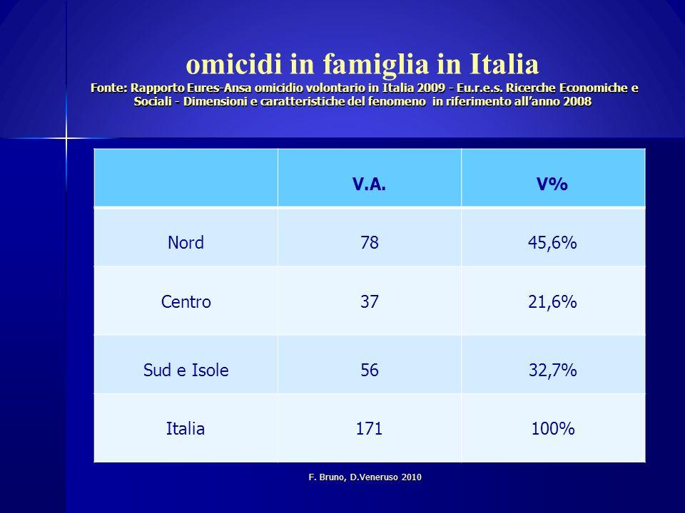 omicidi in famiglia in Italia Fonte: Rapporto Eures-Ansa omicidio volontario in Italia 2009 - Eu.r.e.s. Ricerche Economiche e Sociali - Dimensioni e caratteristiche del fenomeno in riferimento all'anno 2008