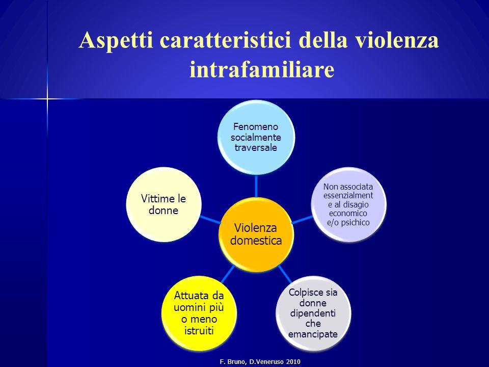 Aspetti caratteristici della violenza