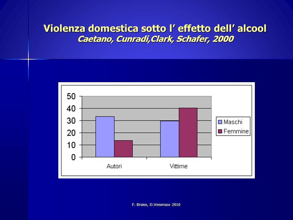 Violenza domestica sotto l' effetto dell' alcool Caetano, Cunradi,Clark, Schafer, 2000