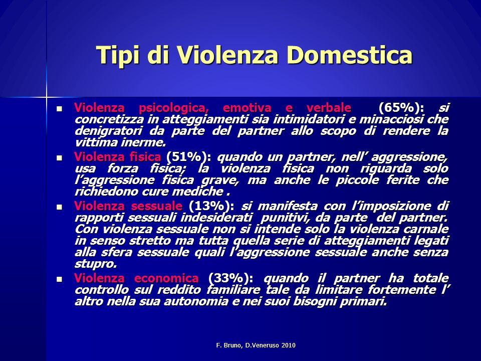 Tipi di Violenza Domestica